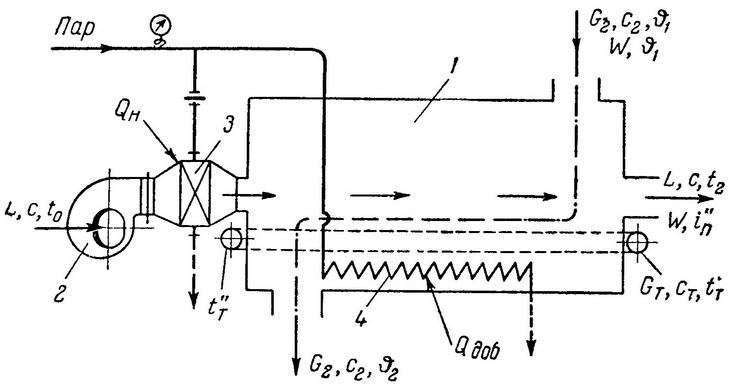 Принципиальная схема конвективной сушилки: 1 - камера сушилки; 2 - вентилятор; 3 - воздухоподогреватель; 4...