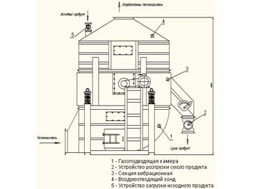 ...исполнении, сопротивление слоя высушиваемого материала в 5 - 6 раз меньше чем в сушилках кипящего слоя.