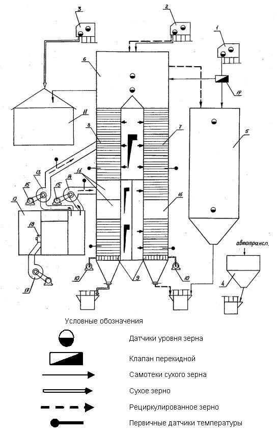Зерносушилка ДСП-50