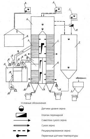 Зерносушилка шахтного типа А1-ДСП-50 (ОТ) является модифицированной версией модели ДСП-32 (ОТ).