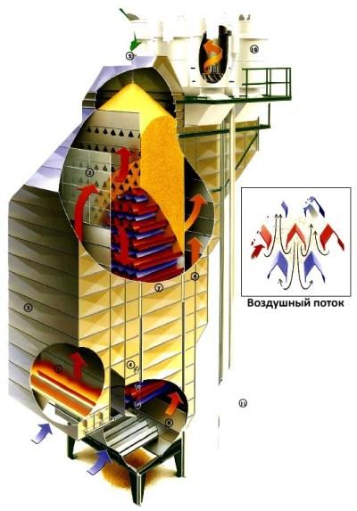 Конструкция зерносушилки