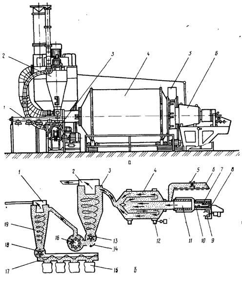сушильный агрегат АВМ-04